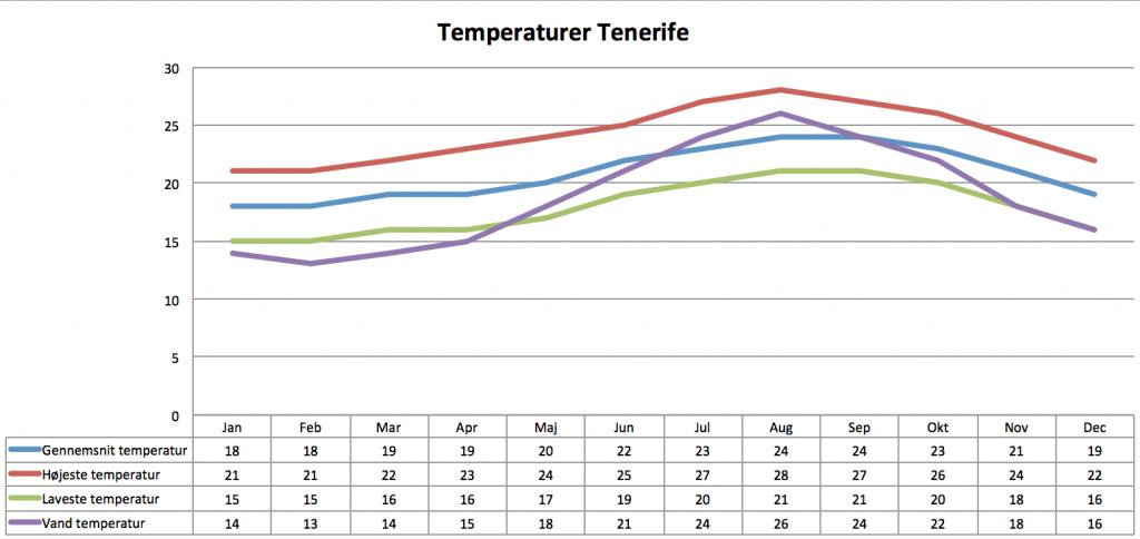 Temperatur Gran Canaria