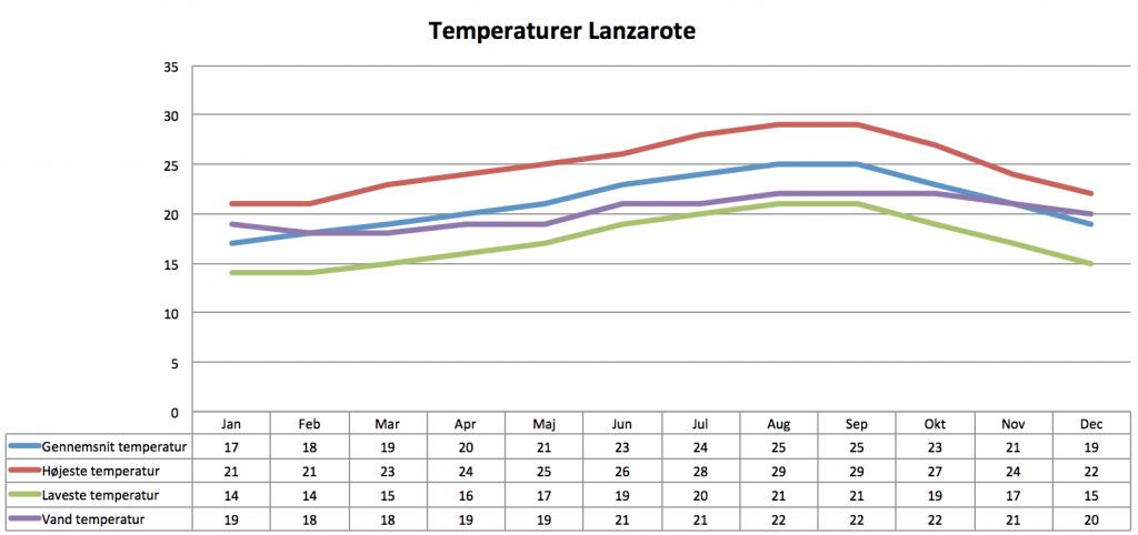 Vejret Lanzarote