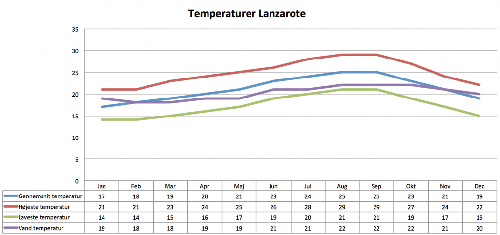 Lanzarote vejret